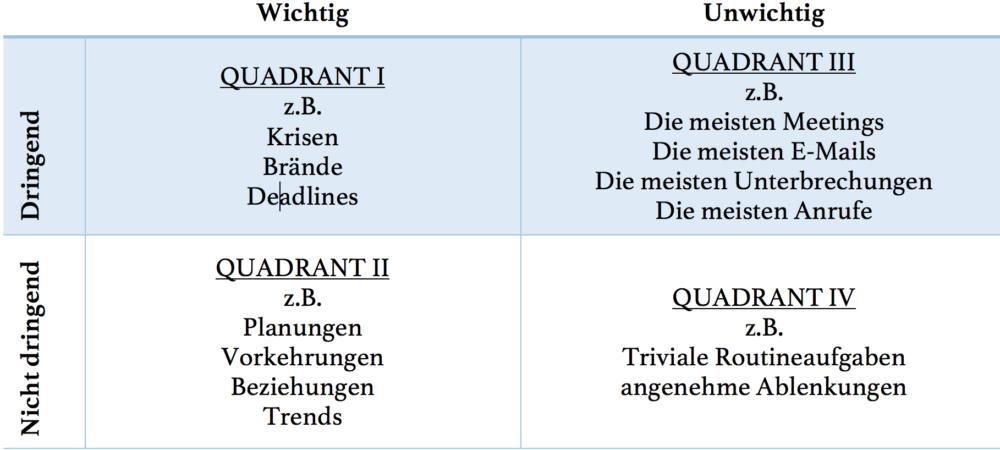 Die Vier-Quadranten-Matrix für Aufgaben. (Bild: Alin Christoph Cucu)