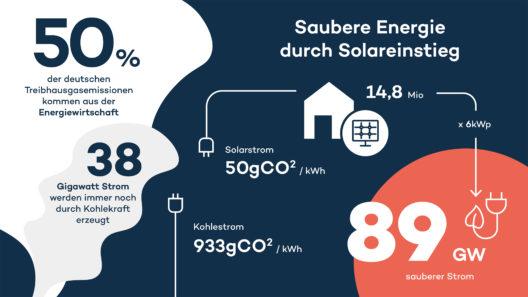 Saubere Energie durch Solareinstieg (Grafik: obs/Zolar)