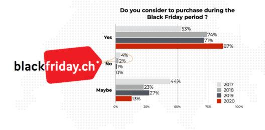Konsumtrends für den Black Friday 2020 (Grafik: obs/blackfriday.ch)
